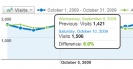 Is your website traffic growing?